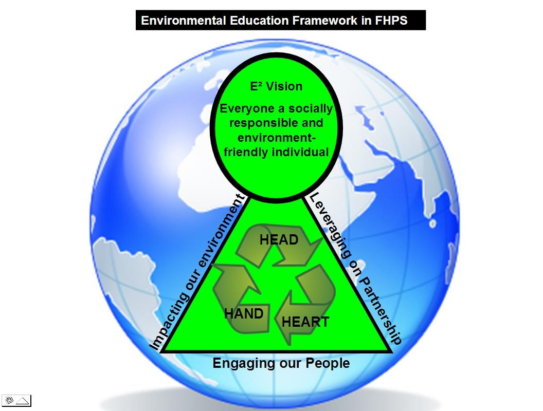 environment education Environmental education (ee) is a methodology in which people pick up  familiarity with their surroundings and secure learning, abilities, values,  experiences,.